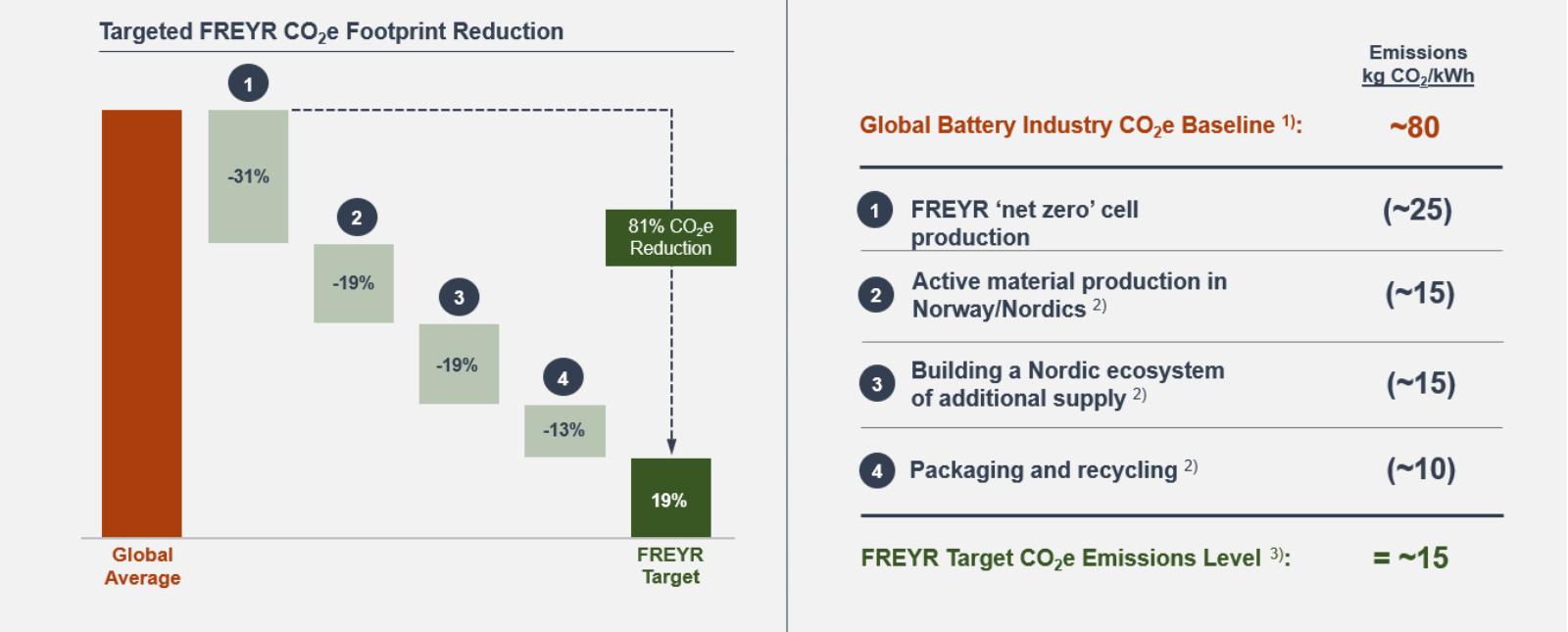 FREYR Target Emissions